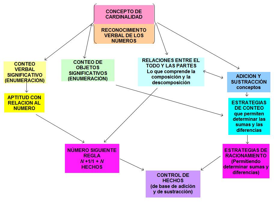 Trayectoria de aprendizaje de conceptos y aptitudes claves en materia de números, de conteo y de aritmética